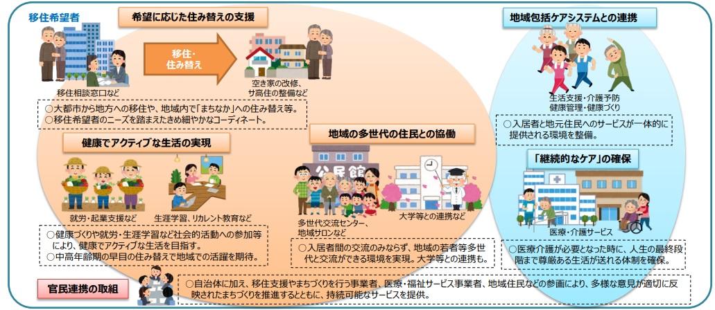 日本版CCRC説明図