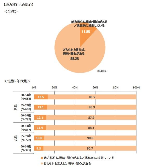 移住関心者の円グラフ
