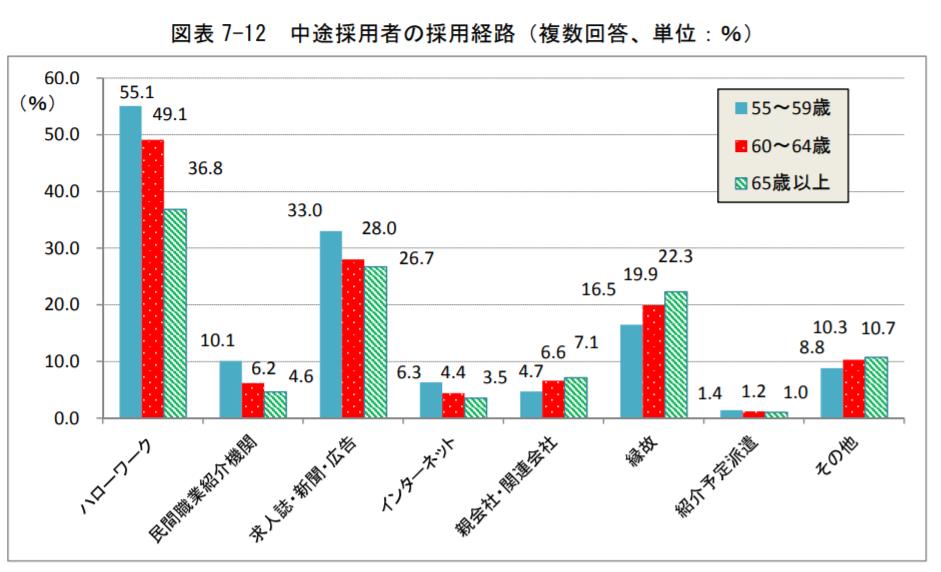 高齢者の採用経路グラフ