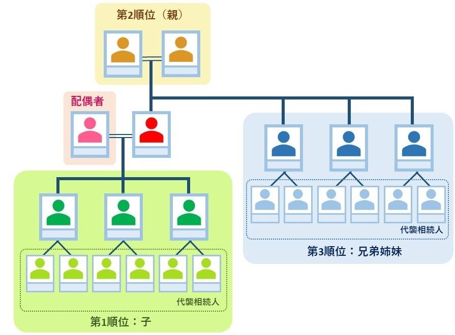 法定相続人の優先順位を記した家系図