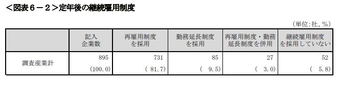 再雇用・定年延長制度の割合