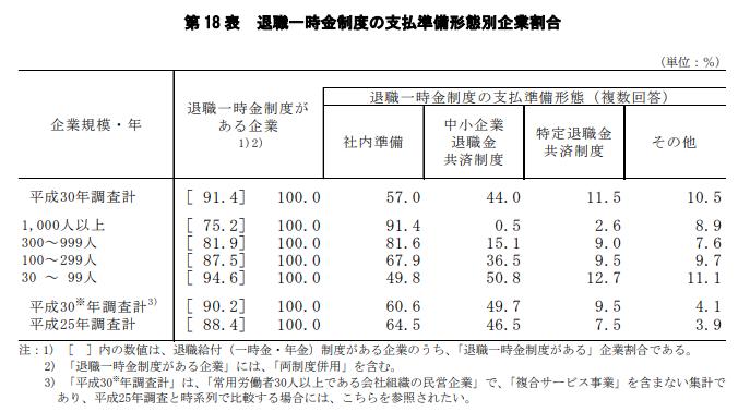 退職金制度の割合