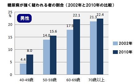 糖尿病の年代別割合