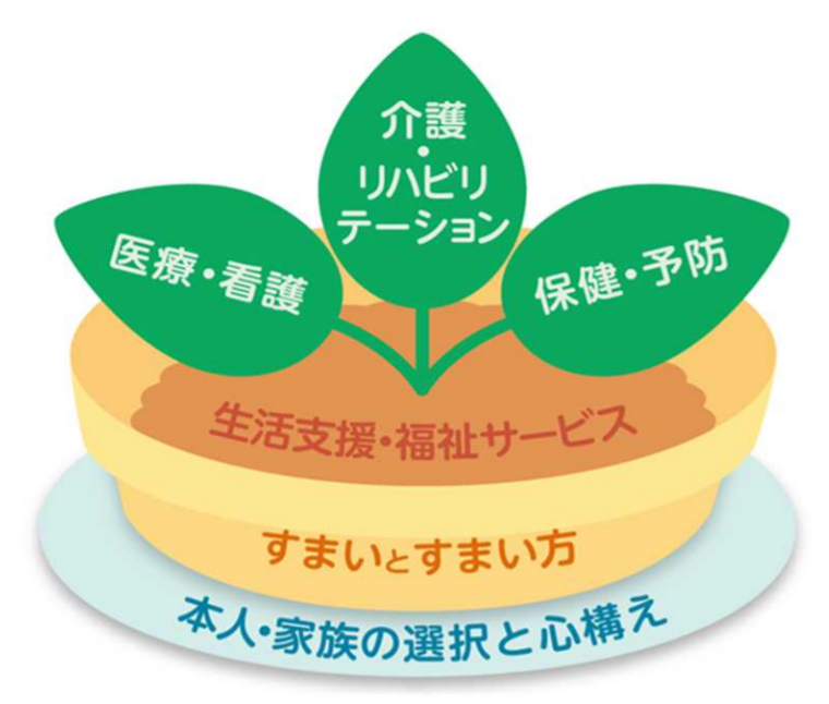 地域包括ケアシステムを植木鉢に例えたイメージ図。一番下に本人・家族の選択と心構えとして受け皿。その上に住まいと住まい方として植木鉢。その上に生活支援・福祉サービスとして土。その上に3枚の若葉として、医療看護・介護リハビリテーション・保険予防。