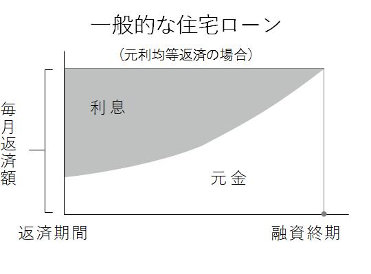 一般的な住宅ローンの返済イメージグラフ