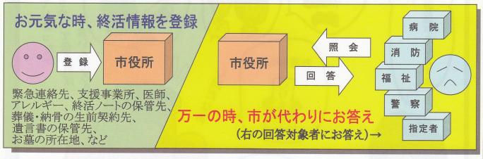 横須賀市の終活支援