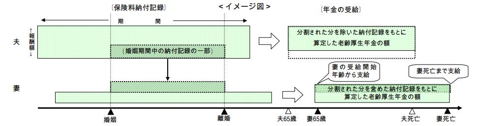 年金分割イメージ図