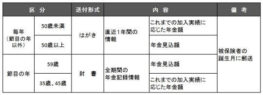「ねんきん定期便」の概要