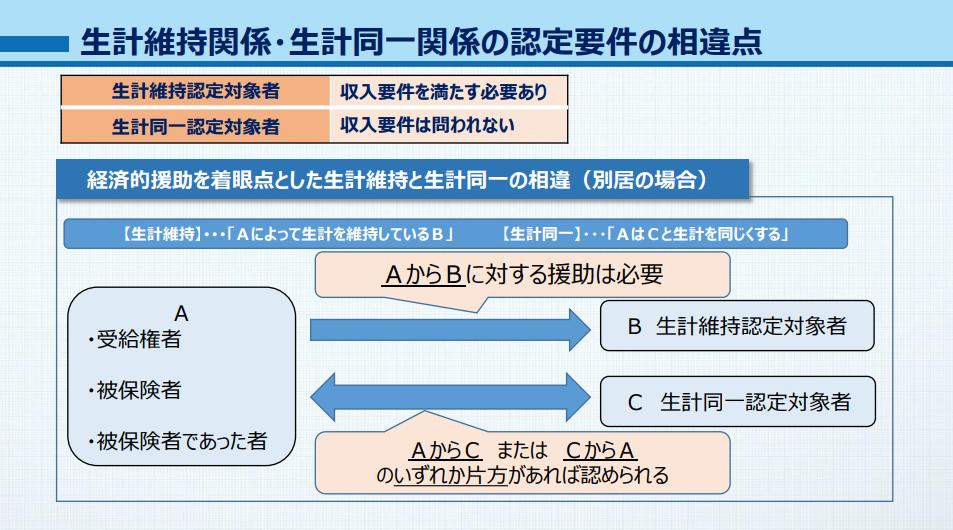 生計維持関係・生計同一関係の認定要件の相違点