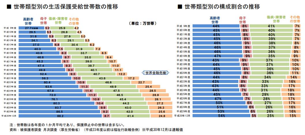 世帯類型別の保護世帯数と構成割合の推移