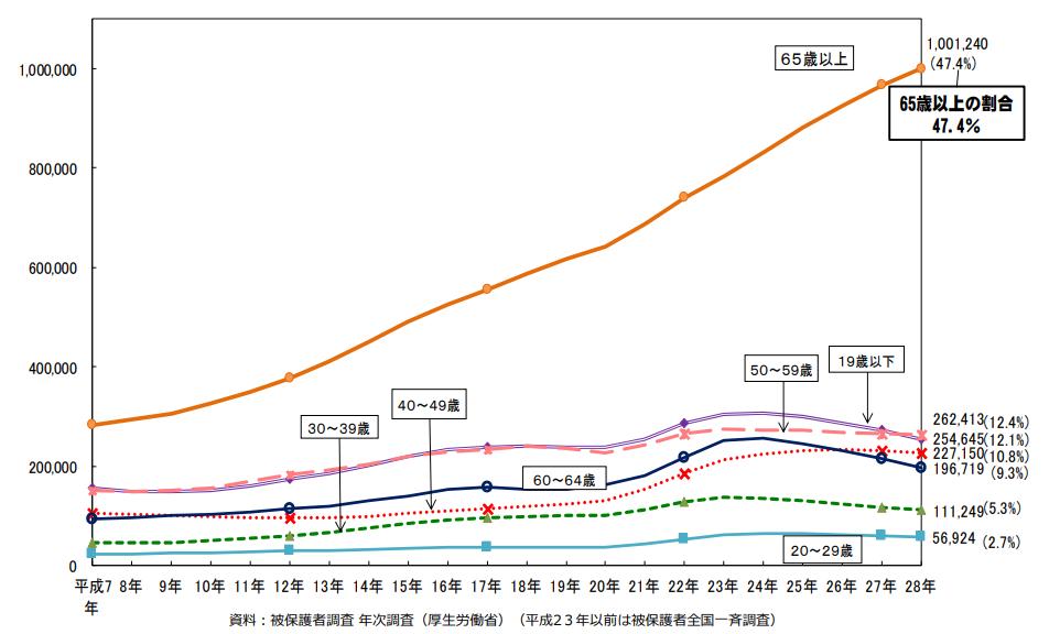年齢階層別被保護人員の年次推移