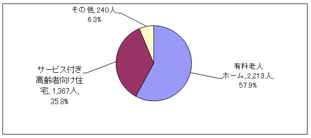 施設種別グラフ