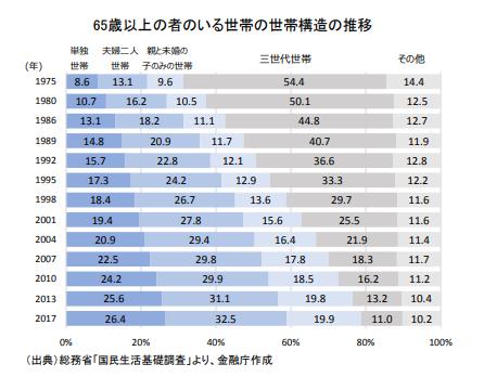 65歳以上の世帯構造の割合