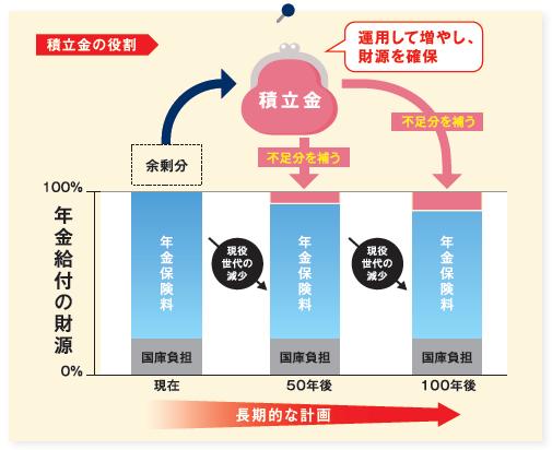 年金積立金イメージ図