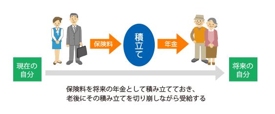 積立方式イメージ図