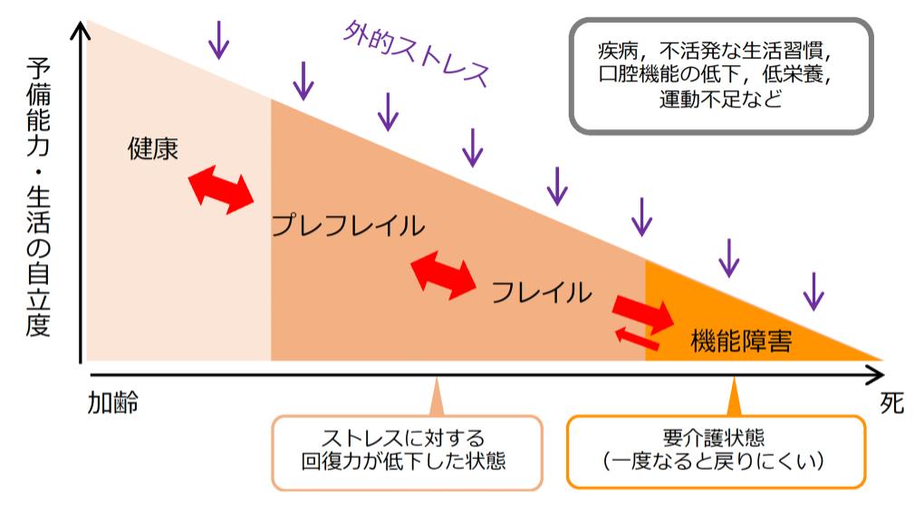 フレイルの概念図