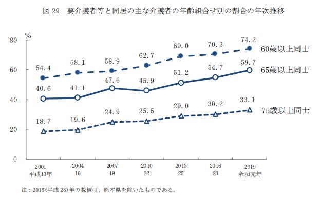 要介護者等と同居の主な介護者の年齢組合せ別の割合の年次推移