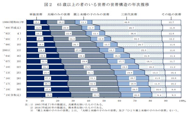 65 歳以上の者のいる世帯の世帯構造の年次推移