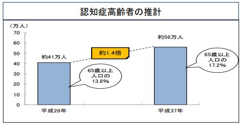 認知症高齢者の推計(東京都)