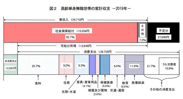 高齢単身世帯家計収支_2019