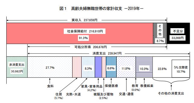 高齢者世帯の家計調査2019