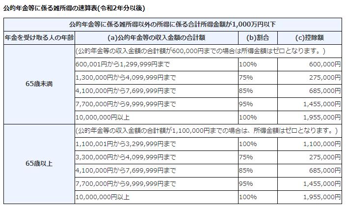 公的年金等に係る雑所得の速算表(令和2年分以後)